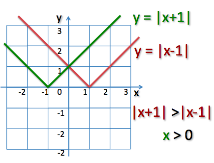 Math k12 function change sign fraction area
