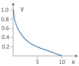 Maths grade function cubic