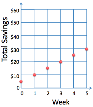 Math analysis chart interpolation
