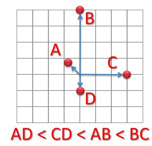 Math problem chart