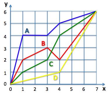 Математика k-9 shortest